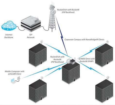 Técnico especialista de sistema satelital DIRECTV HD